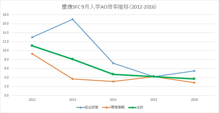 SFC9月入学倍率の推移