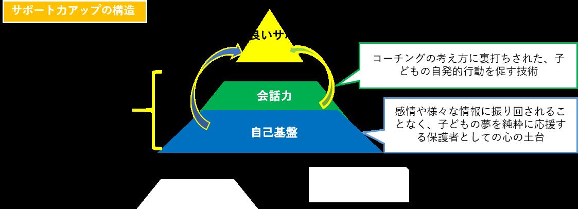 サポート力アップの構造