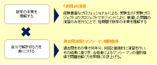 慶應義塾大学総合政策学部・環境情報学部一般入試 直前必勝法!