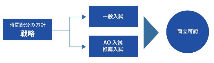 AO入試・推薦入試の意義
