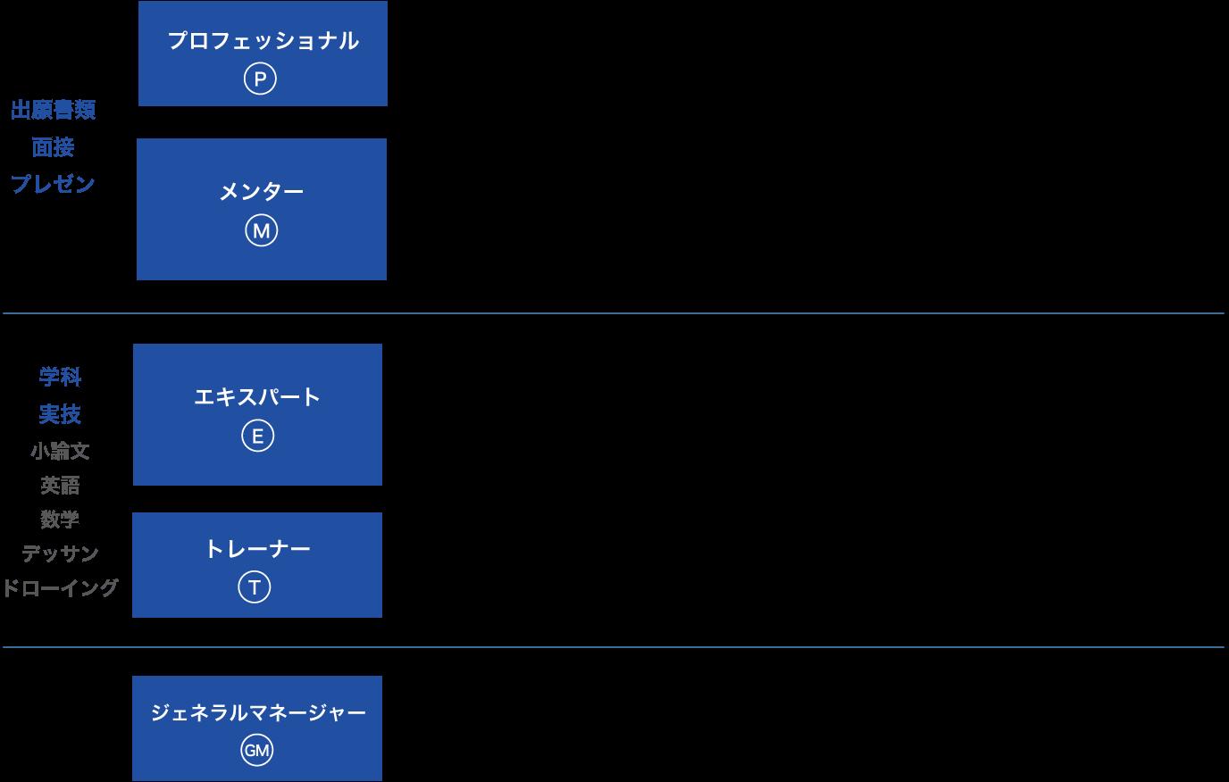 プロフェッショナル・メンター・トレーナー