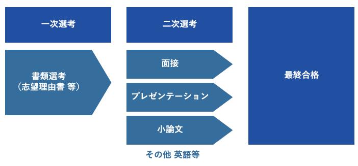 AO入試・推薦入試の準備方法