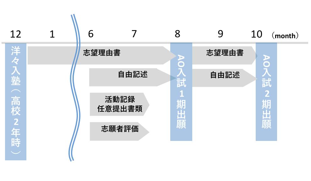 kyさん慶應SFCAO入試4月Ⅱ期スケジュール