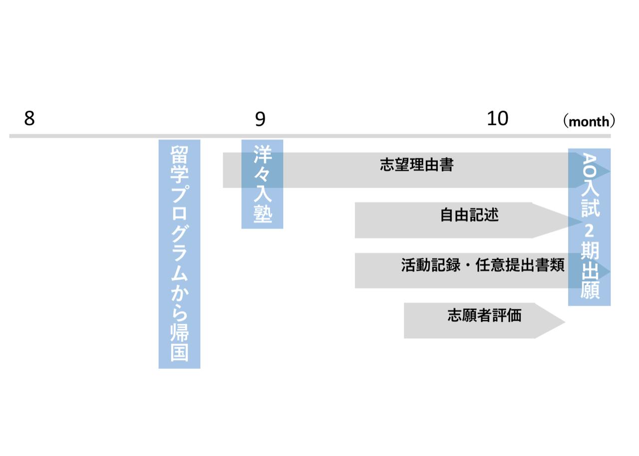 慶應SFCAO入試4月Ⅱ期スケジュール