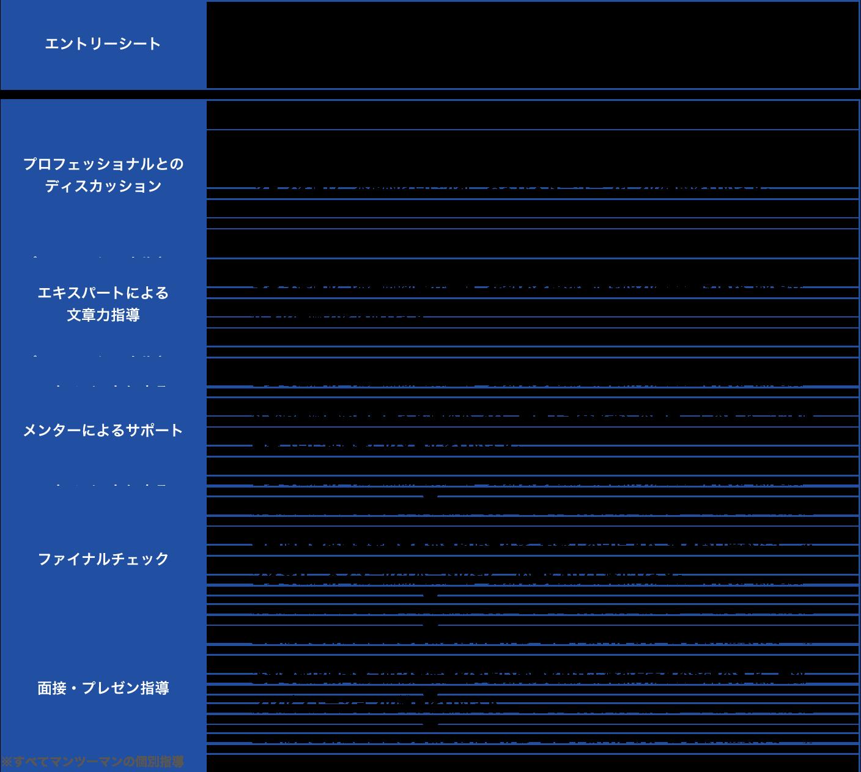 AO・推薦入試 志望理由書対策