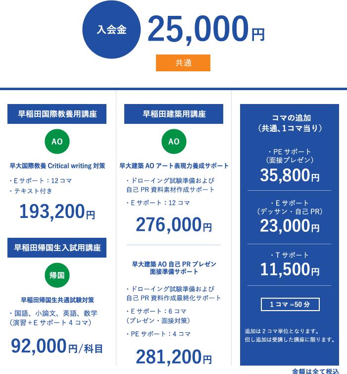 早稲田特定試験講座