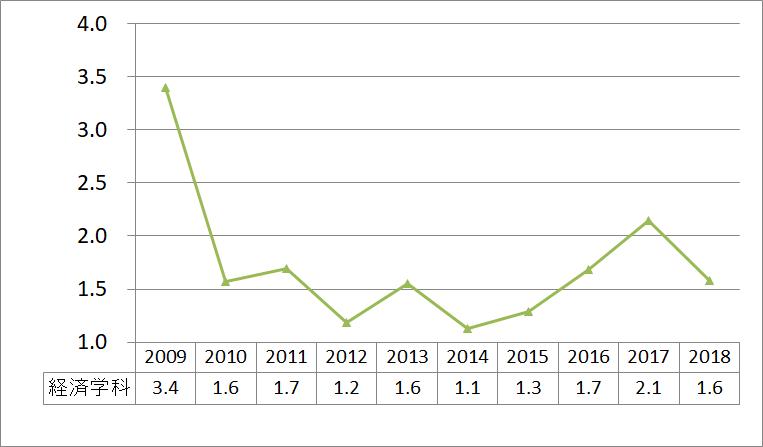 経済学科_2009_2018