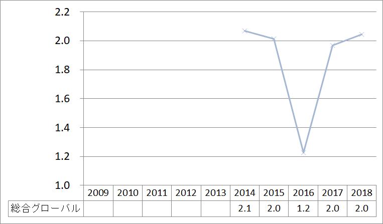 総合グローバル学科_2009_2018
