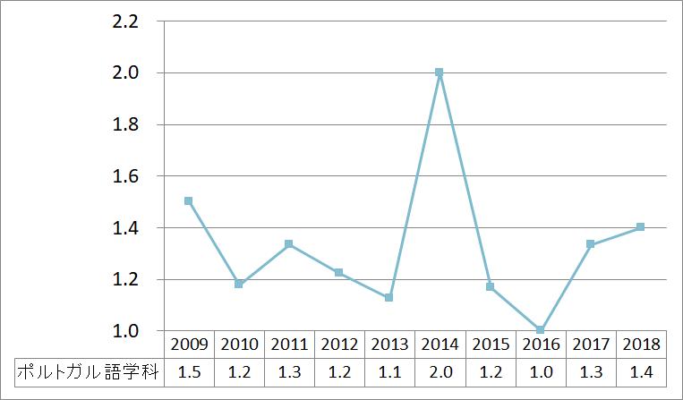 ポルトガル語学科_2009_2018