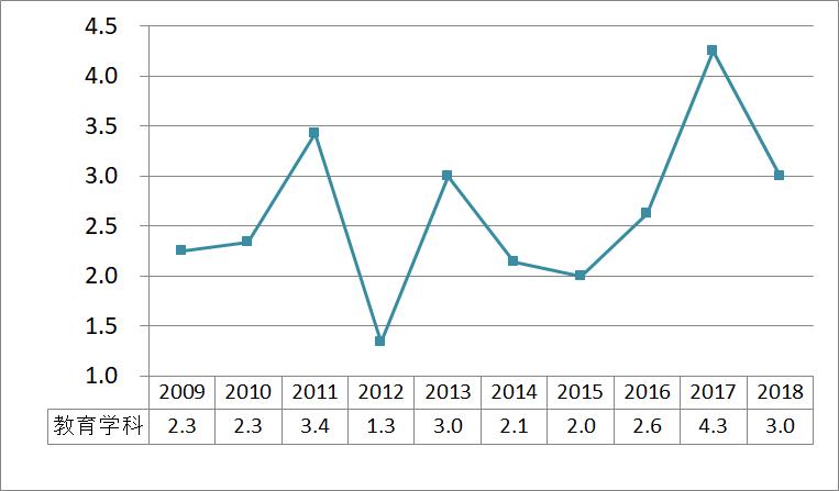 教育学科_2009_2018