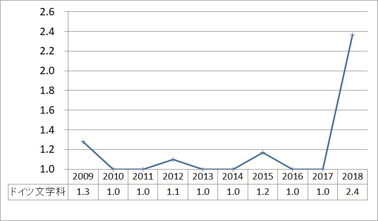 ドイツ文学科_2009_2018