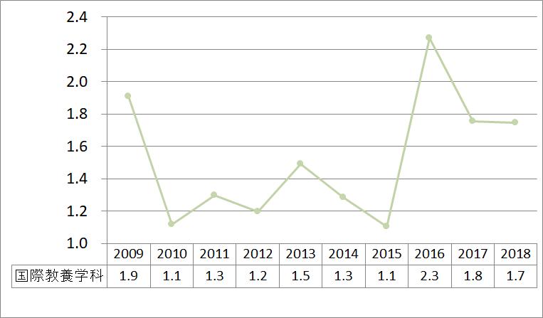 国際教養学科_2009_2018