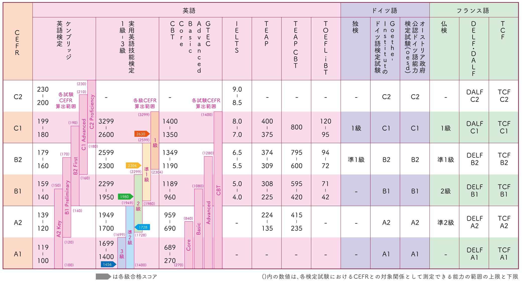 上智一般選抜CEFR対照表