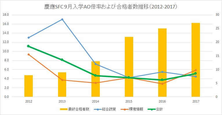 SFC9月AO倍率推移(グラフ)