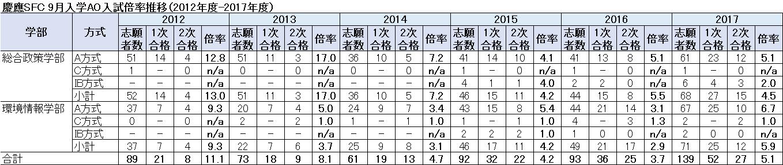 SFC9月AO倍率推移(表)