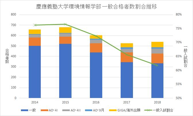 慶應SFC環境情報学部一般入試割合(グラフ)