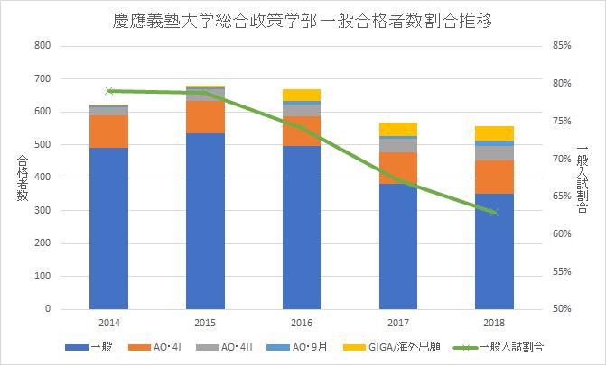 慶應SFC総合政策学部一般入試割合(グラフ)