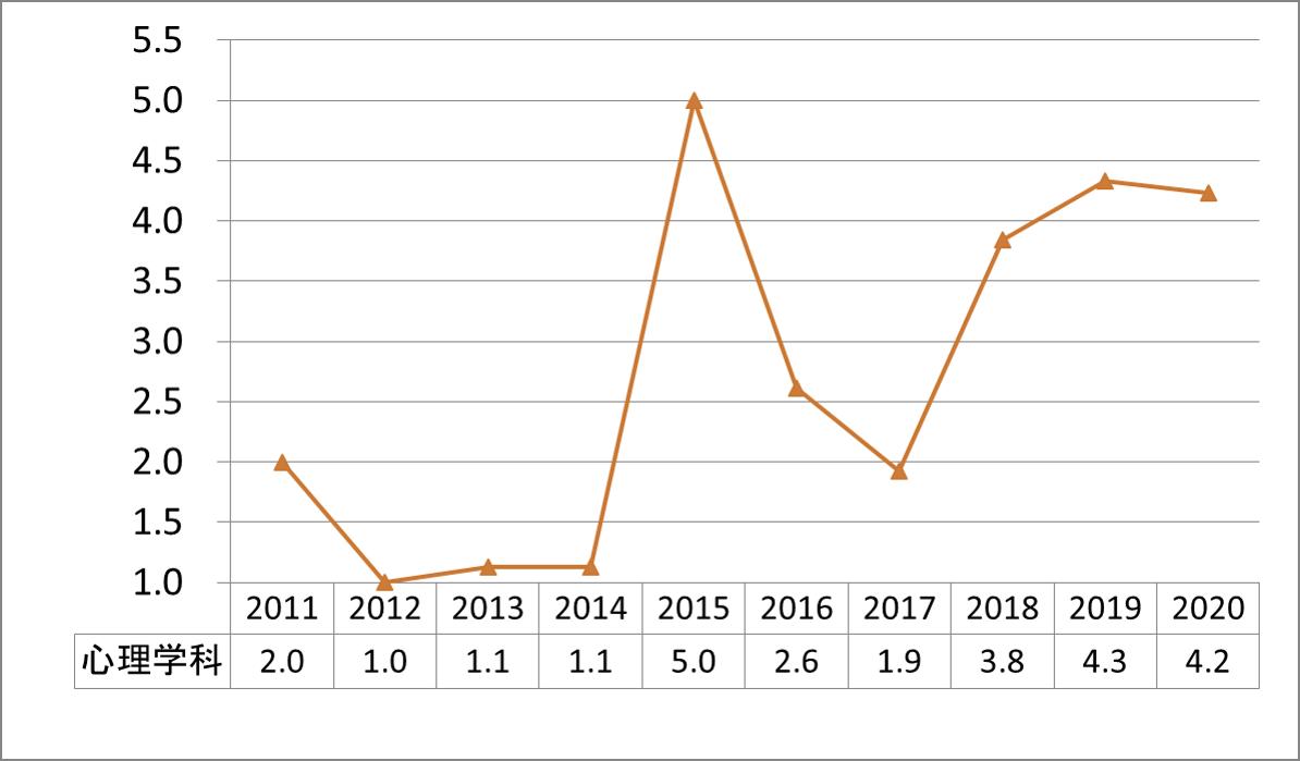 上智心理学科公募推薦倍率_2011-2020