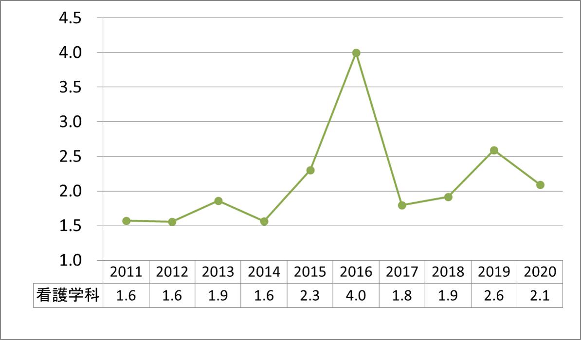 上智看護学科公募推薦倍率_2011-2020