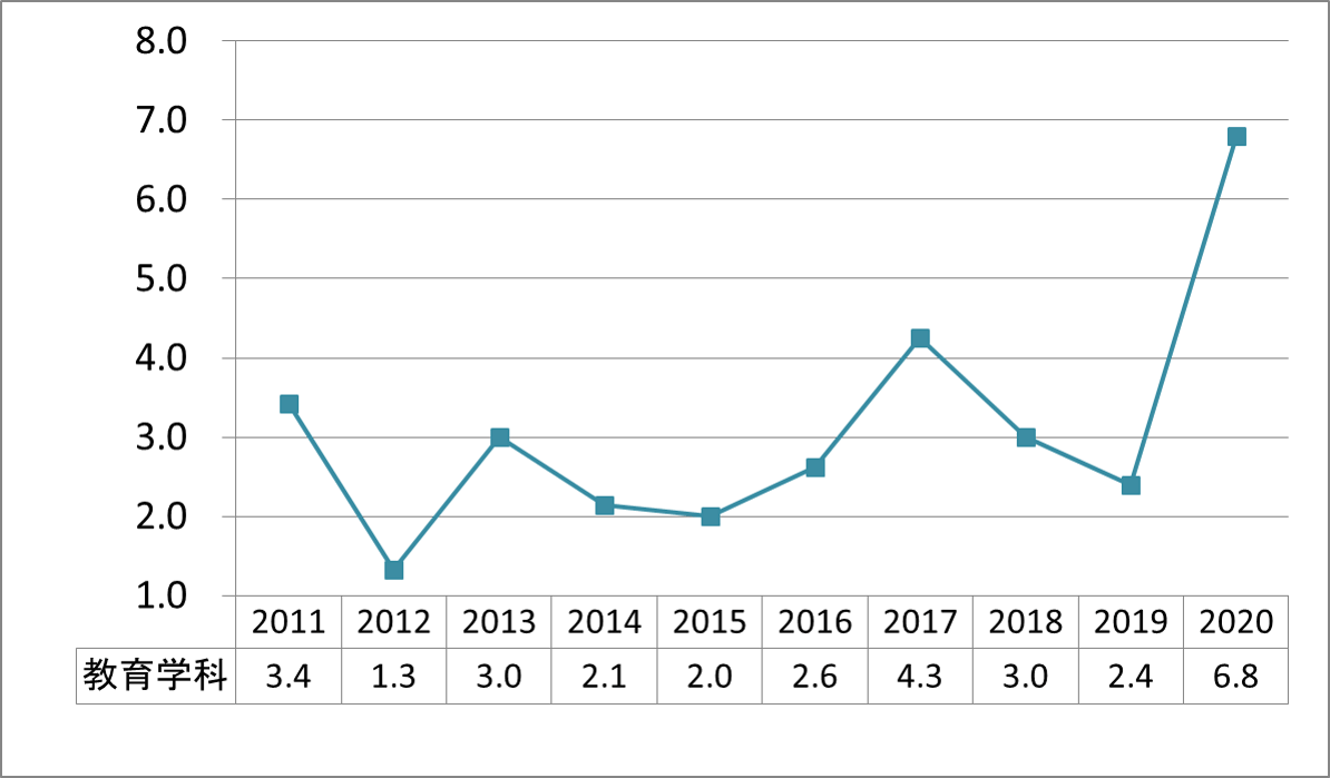 上智教育学科公募推薦倍率_2011-2020