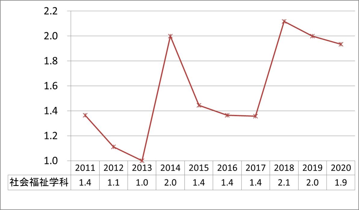 上智社会福祉学科公募推薦倍率_2011-2020