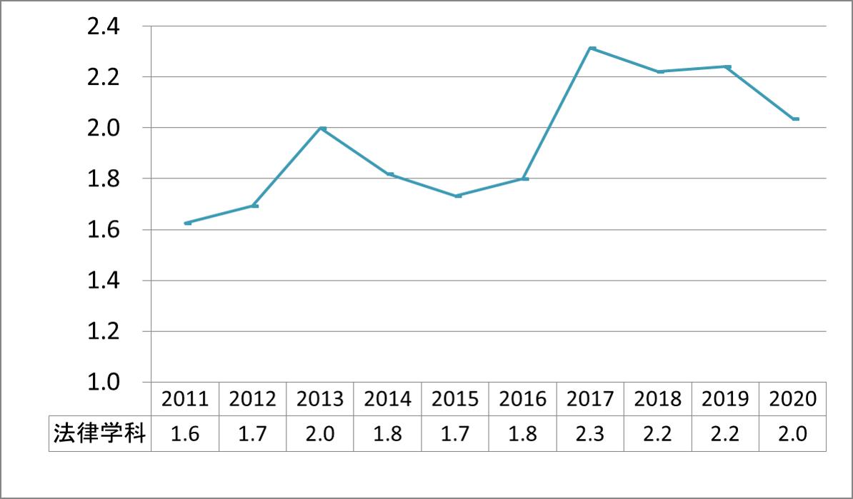 上智法律学科公募推薦倍率_2011-2020