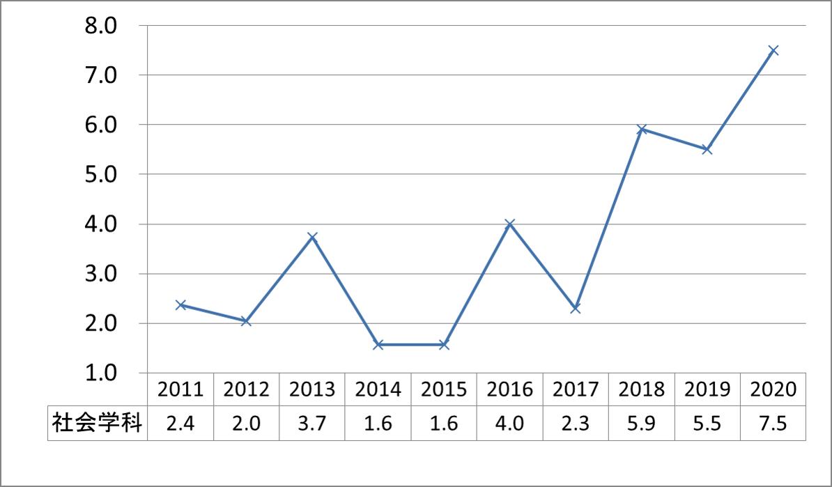上智社会学科公募推薦倍率_2011-2020
