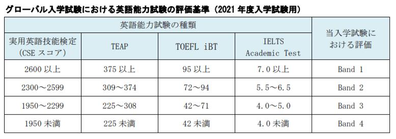 早稲田大学社会科学部2021年度グローバル入学試験要項