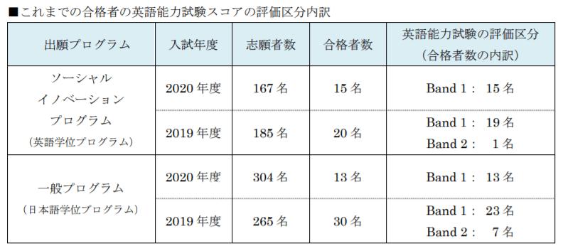 グローバル入学試験の合格者実績データについて