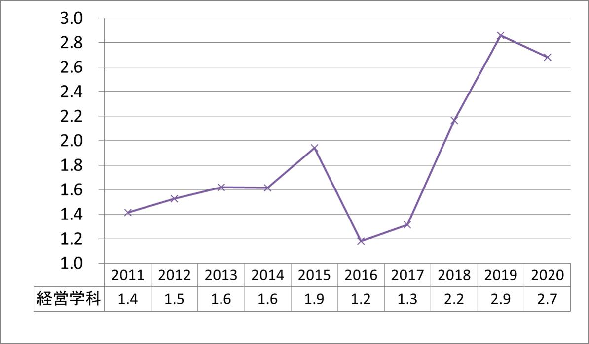 上智経営公募倍率2011-2020