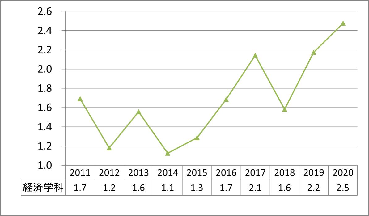 上智経済公募倍率2011-2020